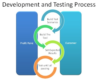 Testing process